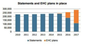 SEND reforms - Statements and EHC plans in place
